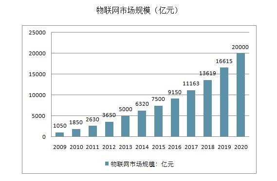 中国物联网市场发展规模及行业发展趋势分析