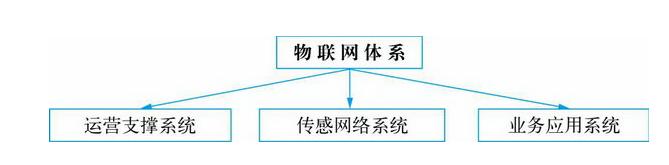 物联网的三大系统