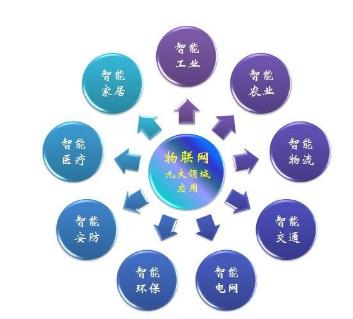 工业级物联网网关有什么功能特点
