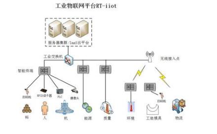 工业物联网的四大特征