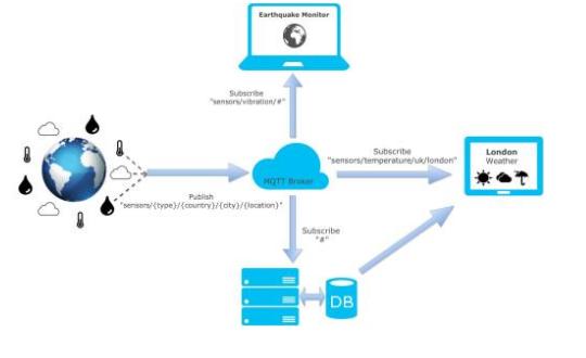 物联网设备管理常见问题