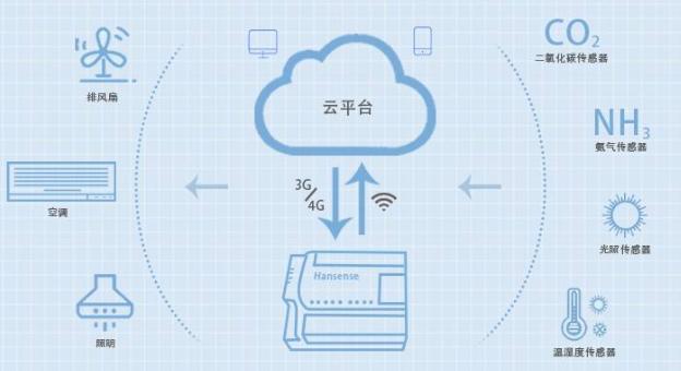 物联网硬件设备容易被攻击有哪些软件