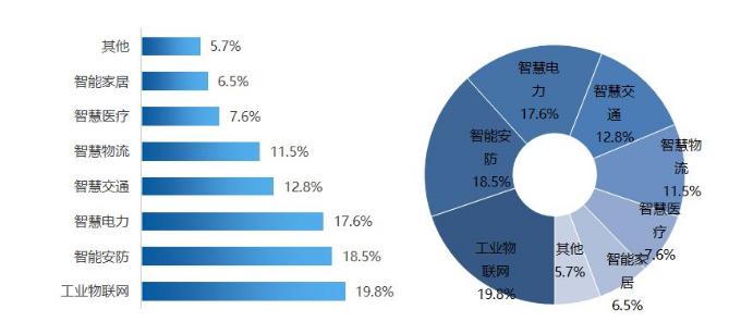 国内物联网平台分析